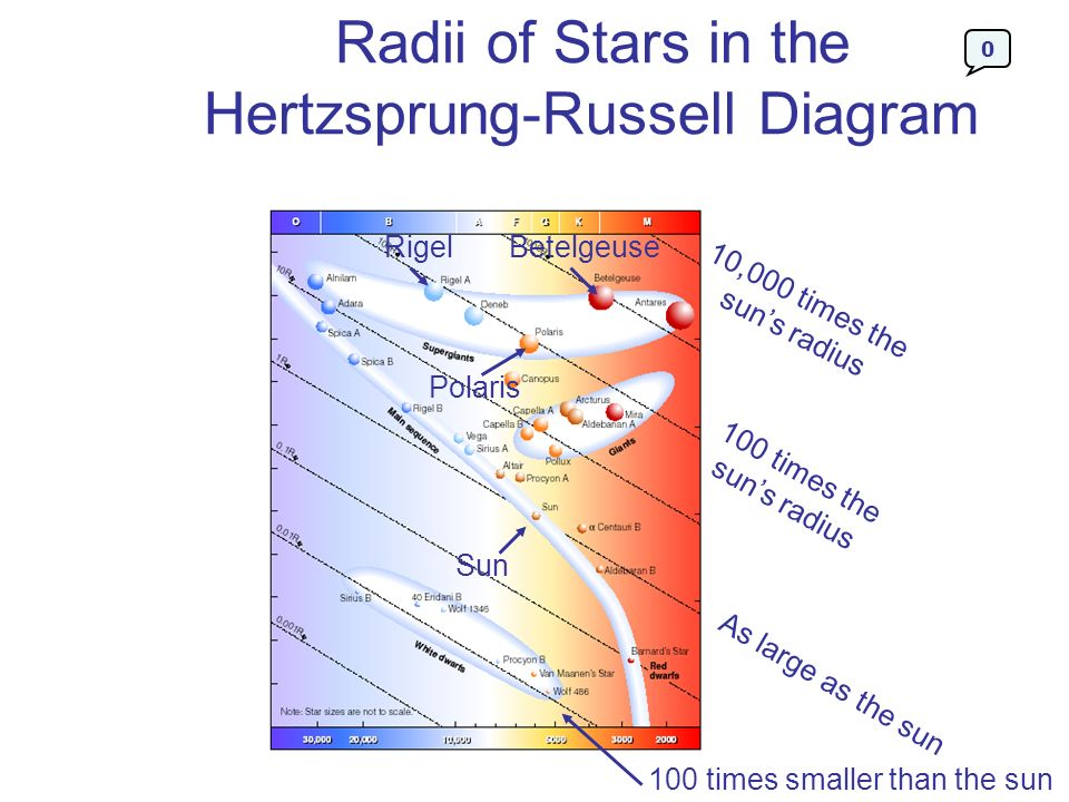 Radii of Stars in the Hertzsprung-Russell Diagram
