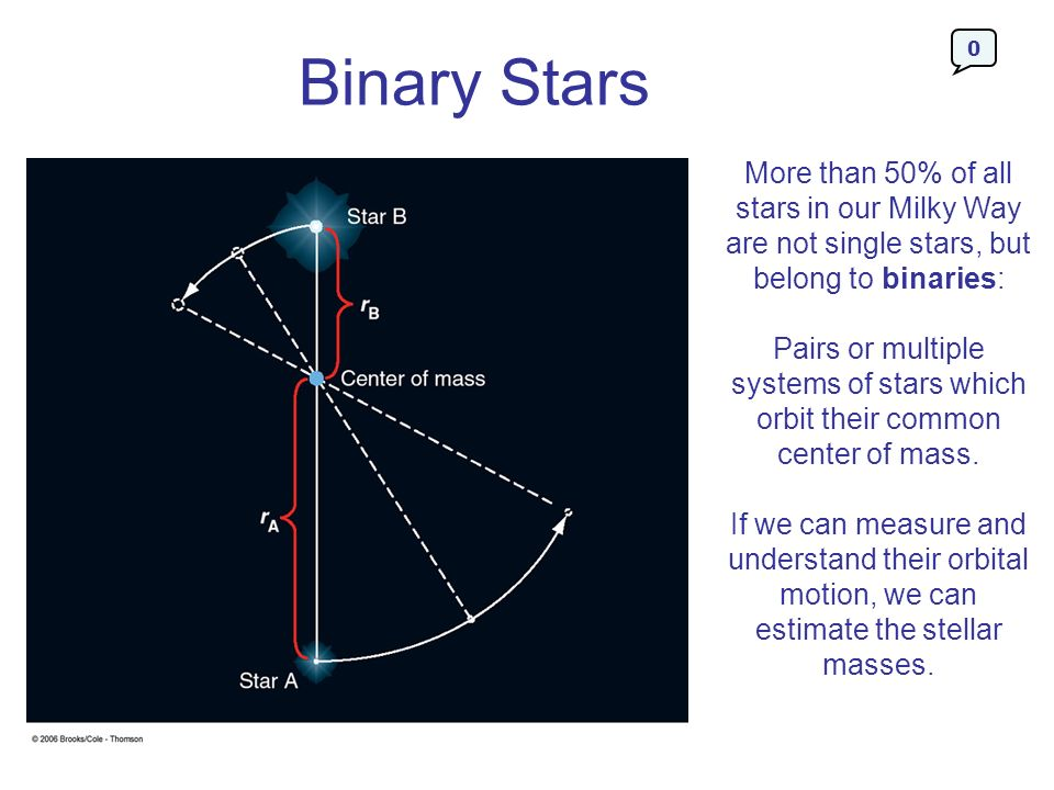 Binary Stars More than 50% of all stars in our Milky Way are not single stars, but belong to binaries: