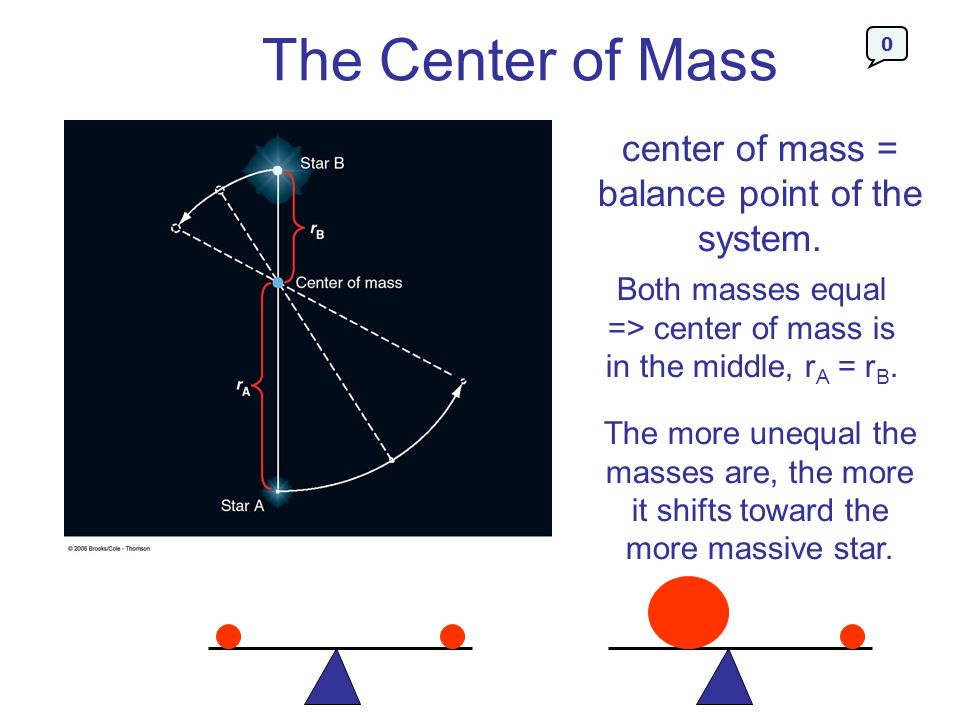 The Center of Mass center of mass = balance point of the system.