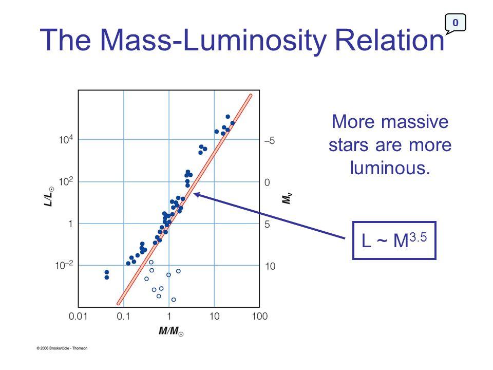 The Mass-Luminosity Relation