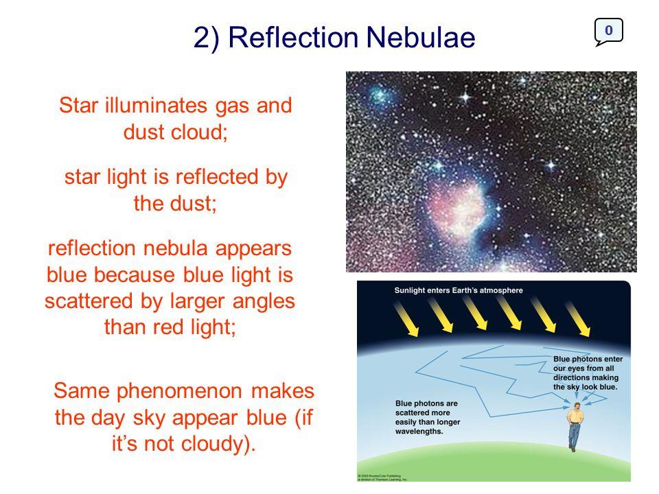 2) Reflection Nebulae Star illuminates gas and dust cloud;