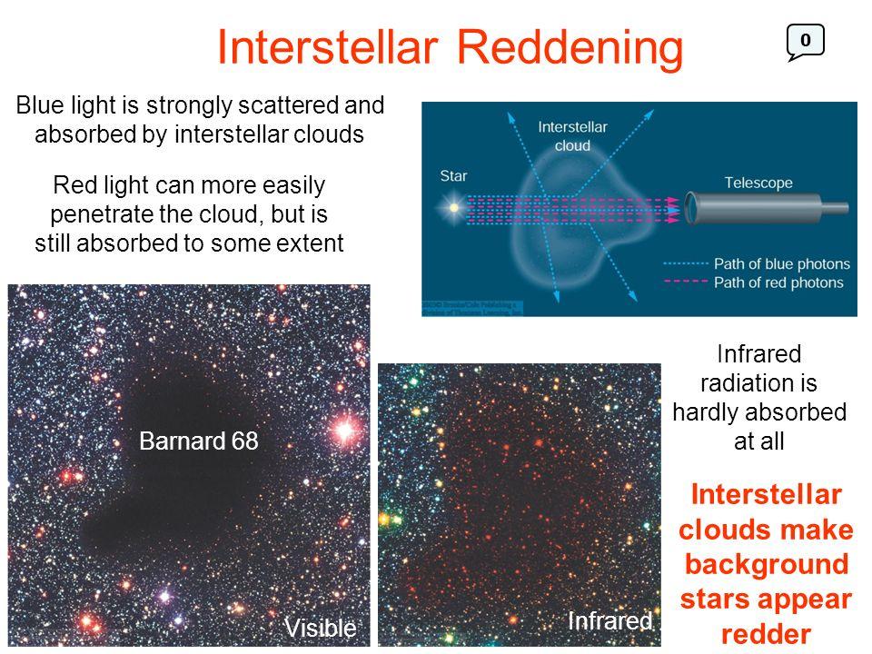 Interstellar Reddening