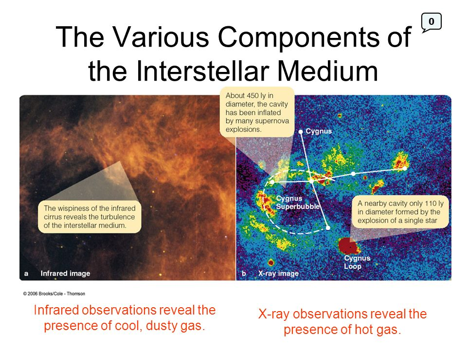 The Various Components of the Interstellar Medium