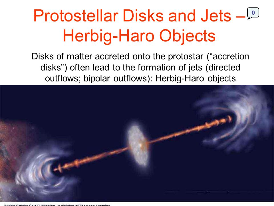 Protostellar Disks and Jets – Herbig-Haro Objects