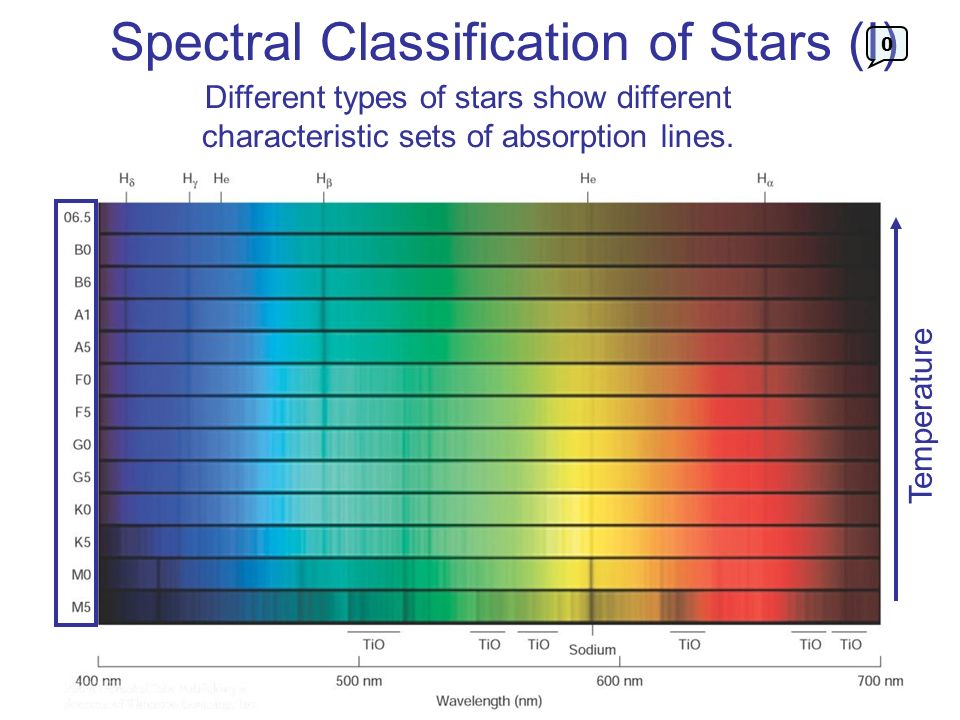 Spectral Classification of Stars (I)