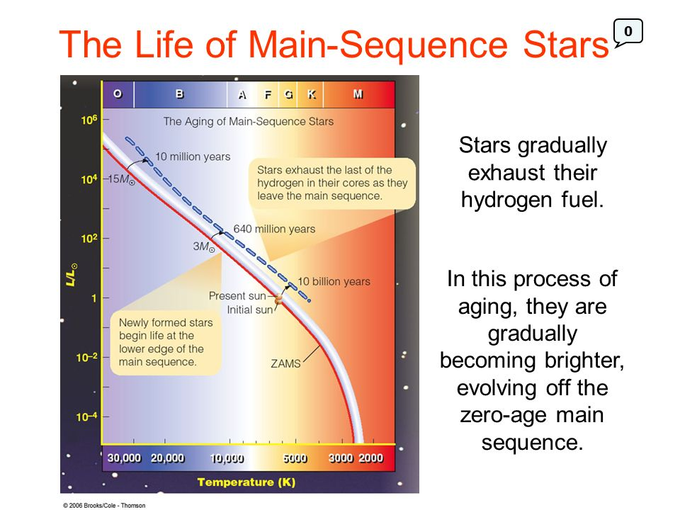 The Life of Main-Sequence Stars
