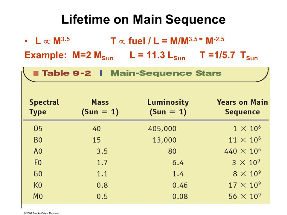 Lifetime on Main Sequence