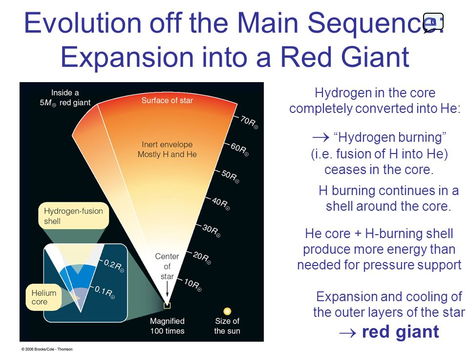 Evolution off the Main Sequence: Expansion into a Red Giant