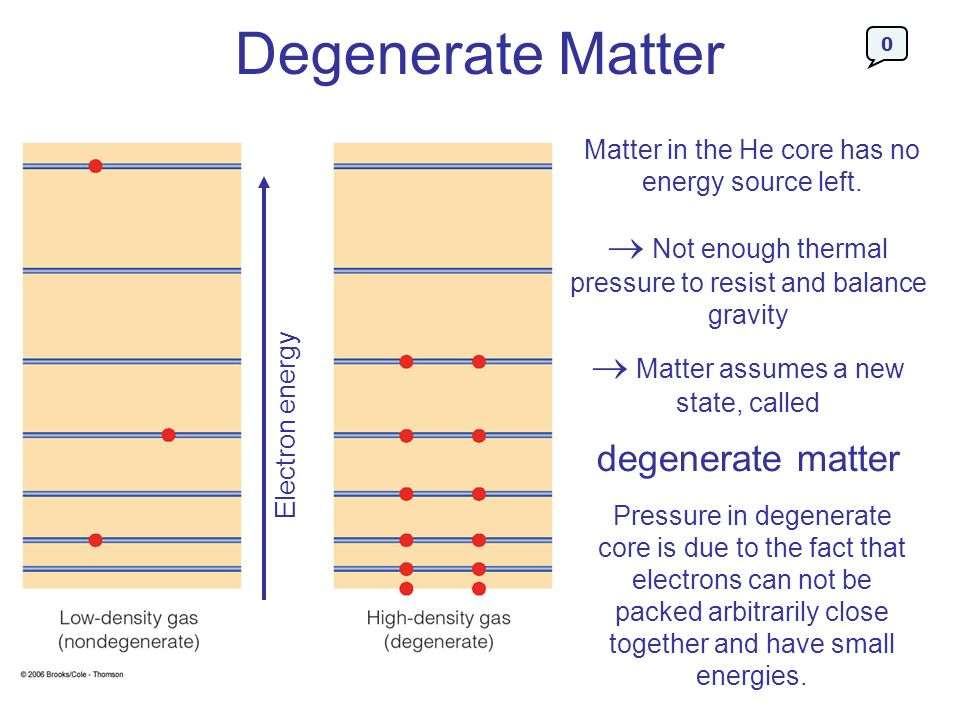 Degenerate Matter Matter in the He core has no energy source left.  Not enough thermal pressure to resist and balance gravity.
