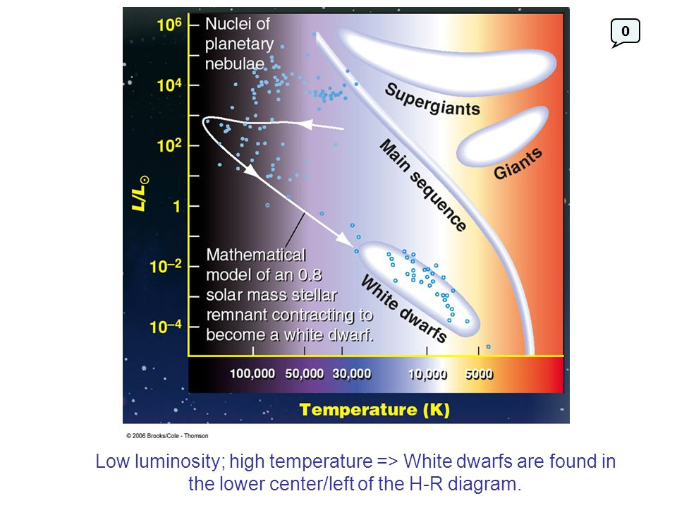 Low luminosity; high temperature => White dwarfs are found in the lower center/left of the H-R diagram.