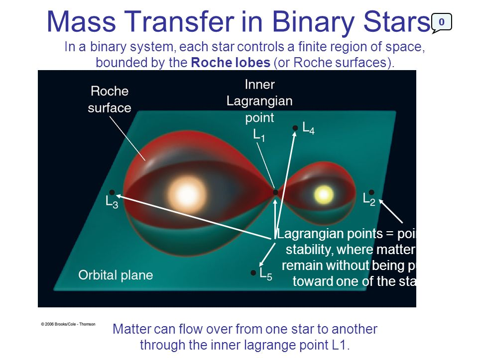 Mass Transfer in Binary Stars