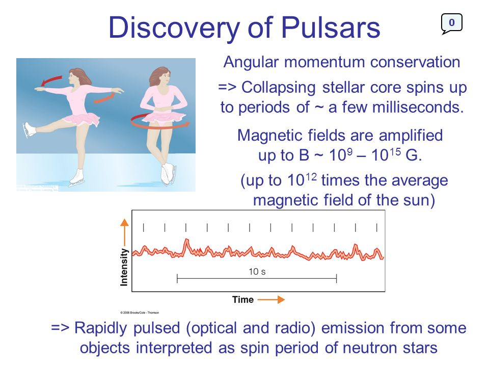Discovery of Pulsars Angular momentum conservation