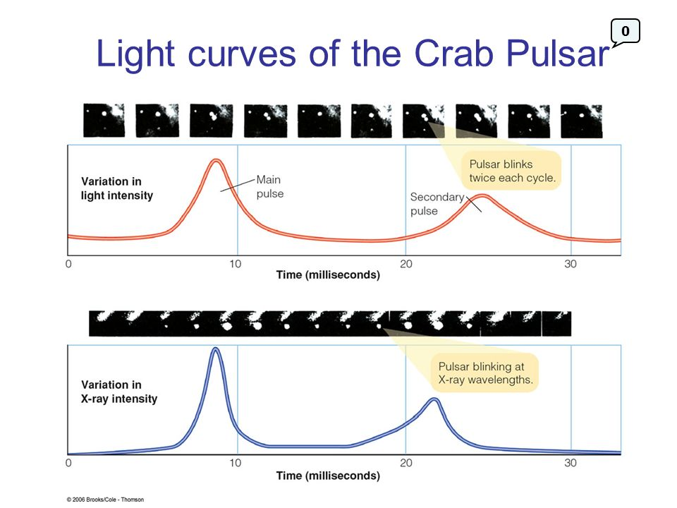 Light curves of the Crab Pulsar