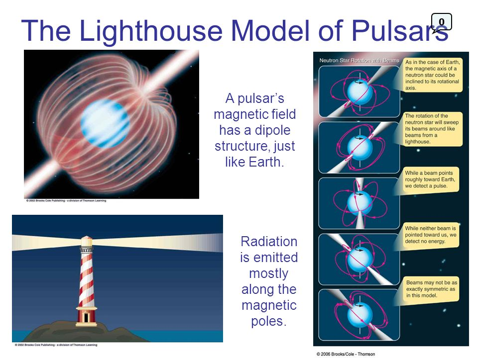 The Lighthouse Model of Pulsars
