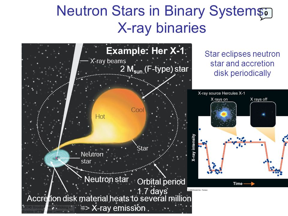 Neutron Stars in Binary Systems: X-ray binaries