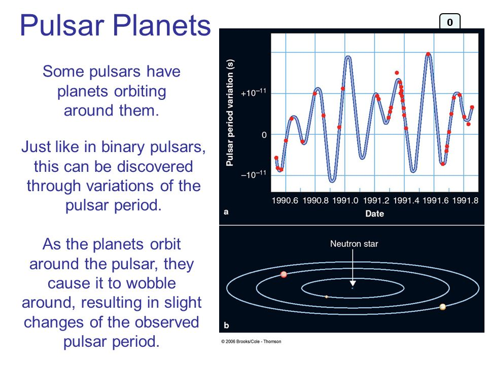 Some pulsars have planets orbiting around them.