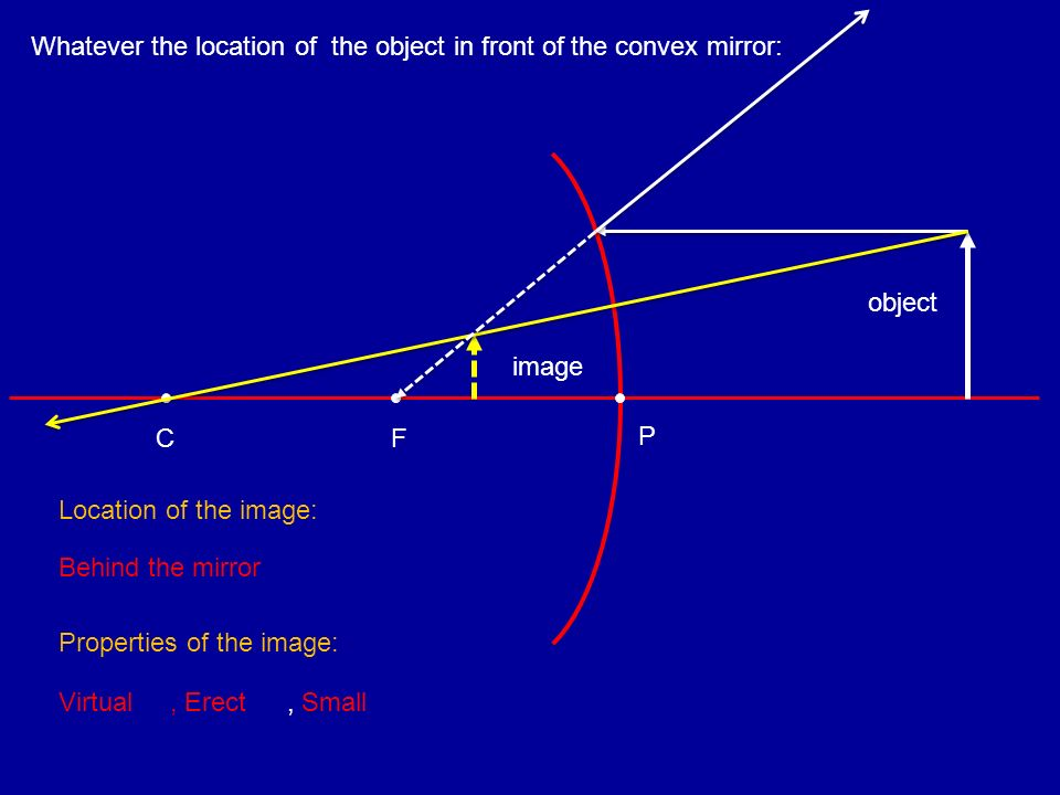 Whatever the location of the object in front of the convex mirror: