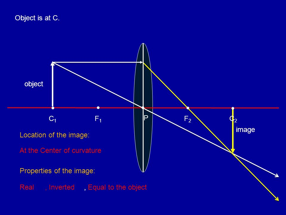 Object is at C. object. C1. F1. P. F2. C2. image. Location of the image: At the Center of curvature.