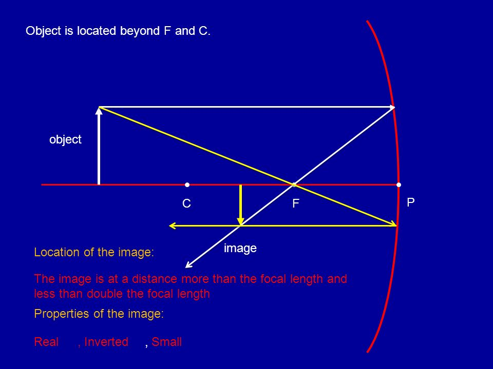 Object is located beyond F and C.