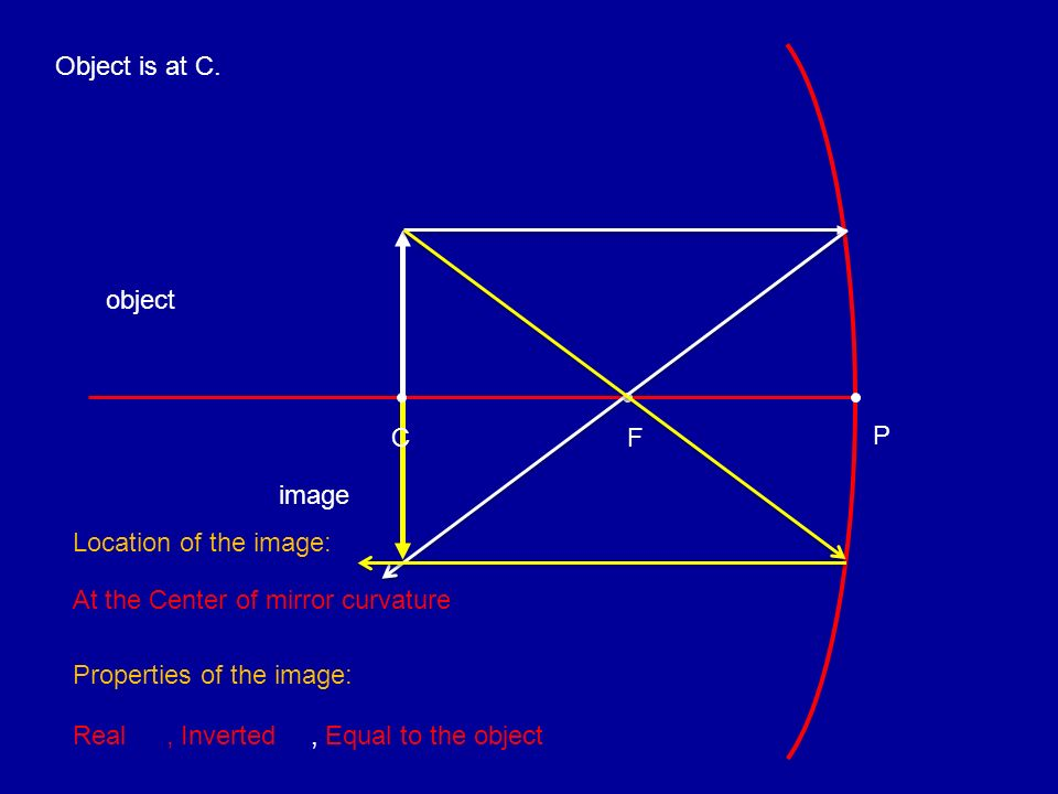 Object is at C. object. C. F. P. image. Location of the image: At the Center of mirror curvature.