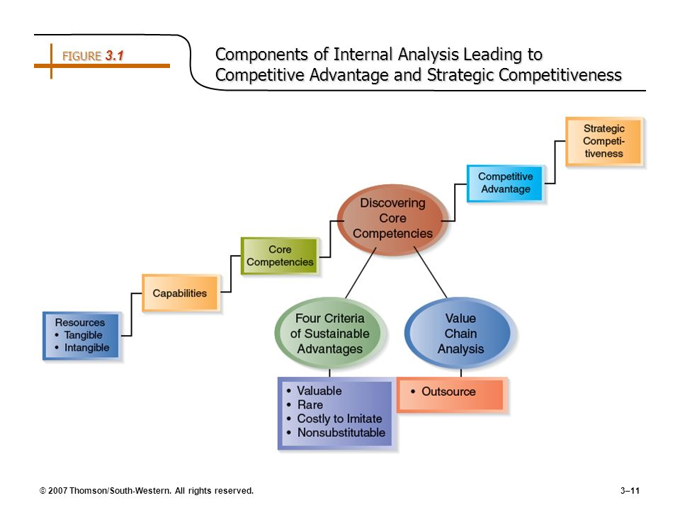 FIGURE 3.1 Components of Internal Analysis Leading to Competitive Advantage and Strategic Competitiveness