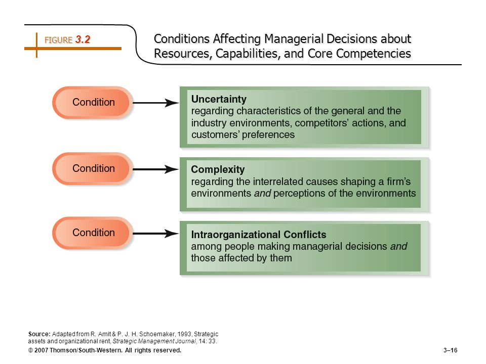 FIGURE 3.2 Conditions Affecting Managerial Decisions about Resources, Capabilities, and Core Competencies