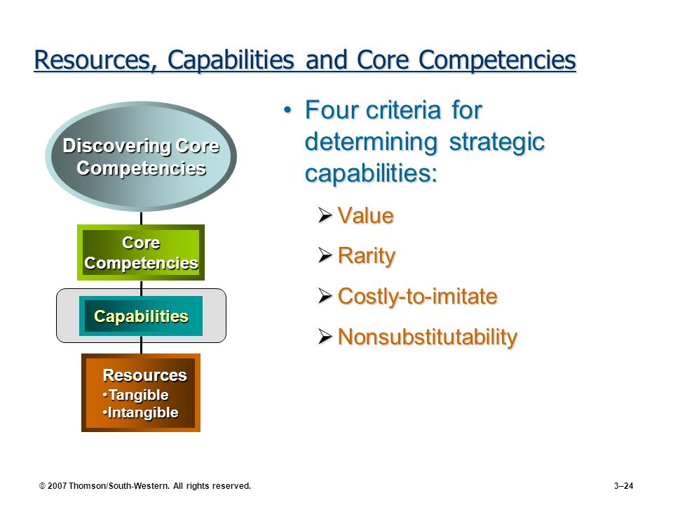 Resources, Capabilities and Core Competencies