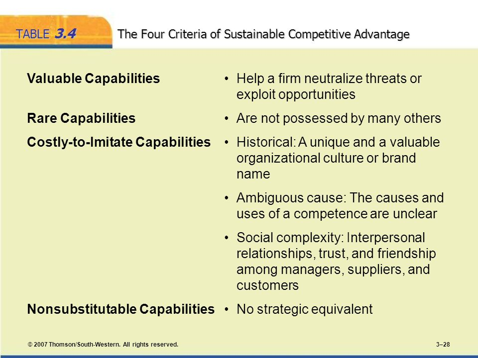 TABLE 3.4 The Four Criteria of Sustainable Competitive Advantage