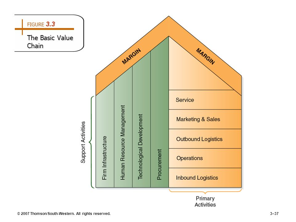 FIGURE 3.3 The Basic Value Chain