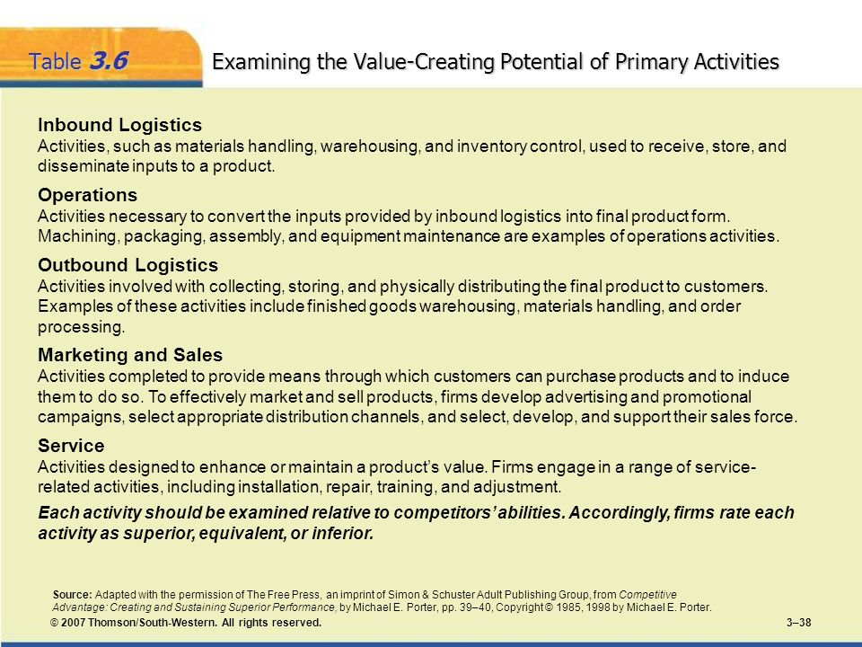 Table 3.6 Examining the Value-Creating Potential of Primary Activities