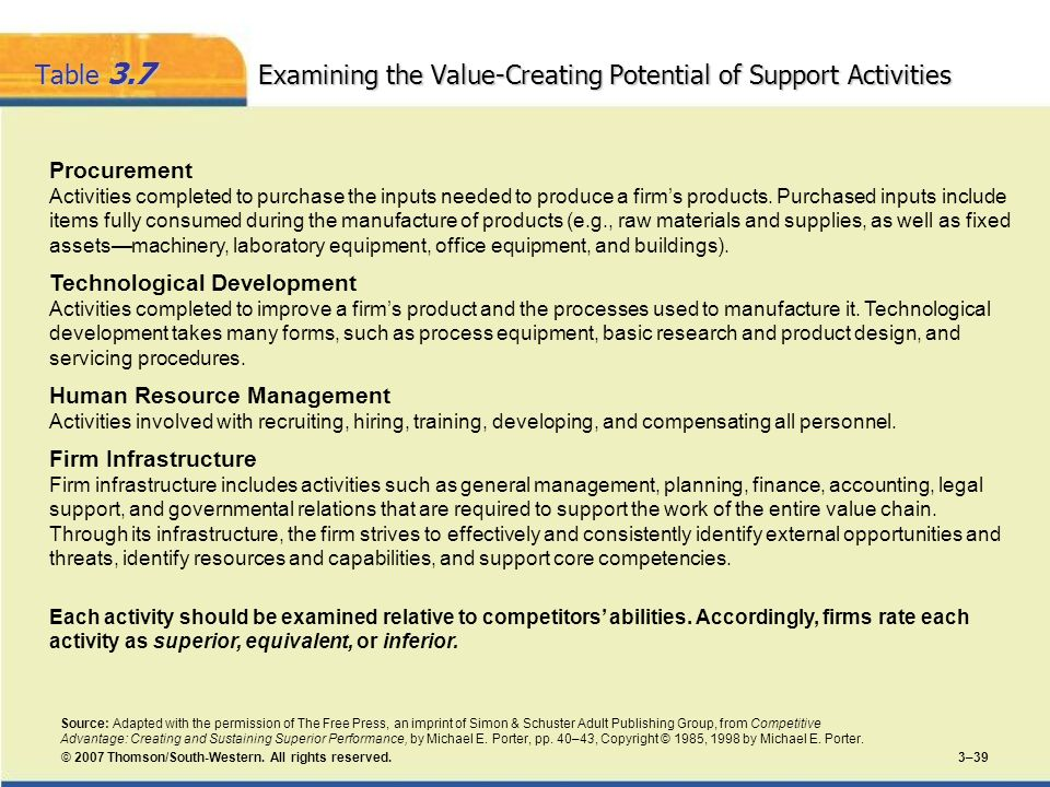 Table 3.7 Examining the Value-Creating Potential of Support Activities