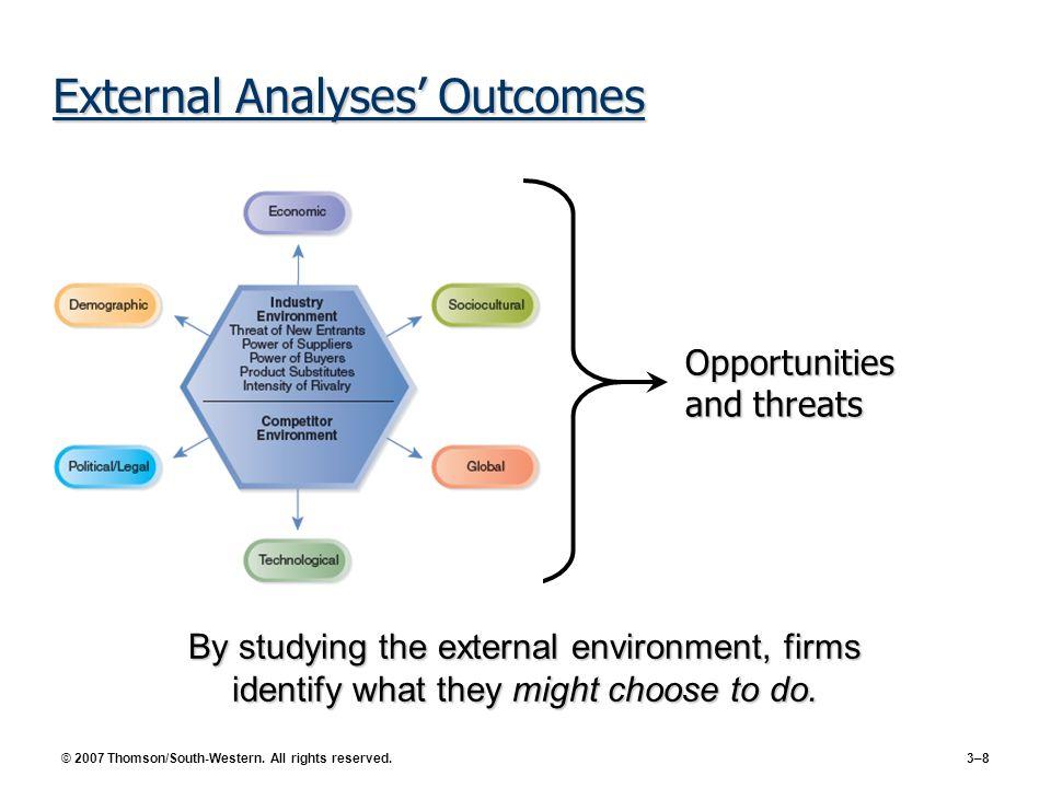 External Analyses' Outcomes