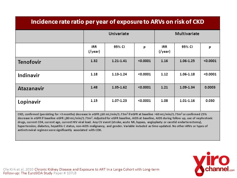 Incidence rate ratio per year of exposure to ARVs on risk of CKD