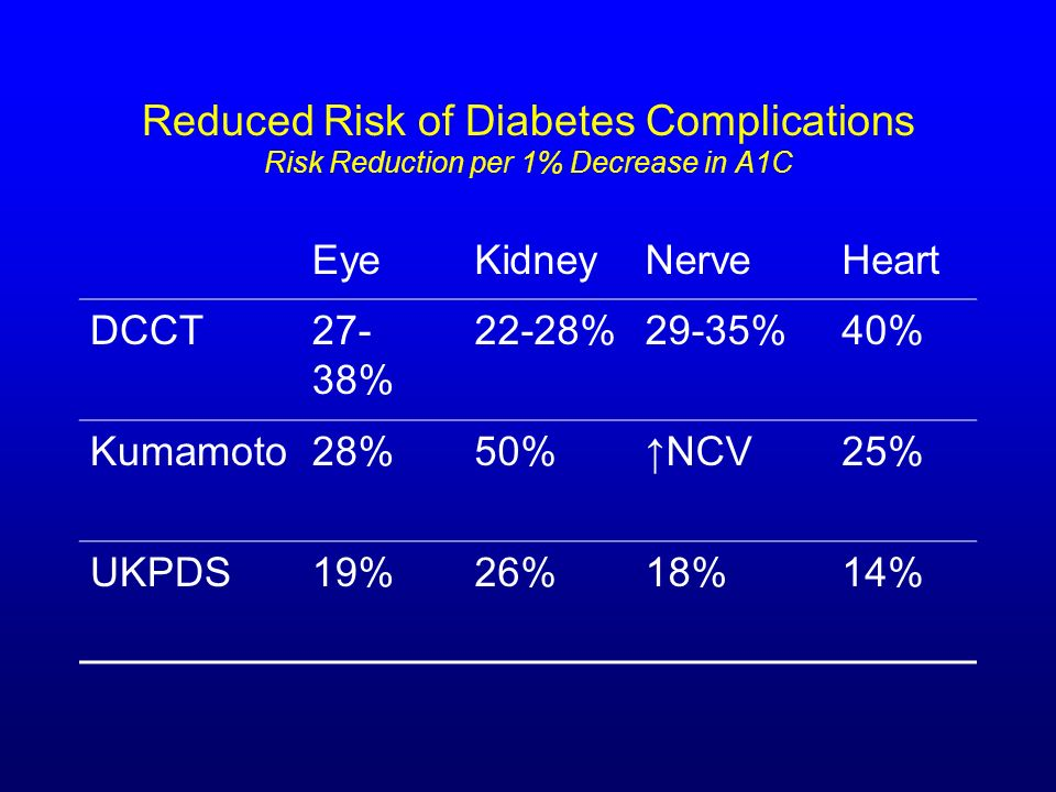 Reduced Risk of Diabetes Complications Risk Reduction per 1% Decrease in A1C