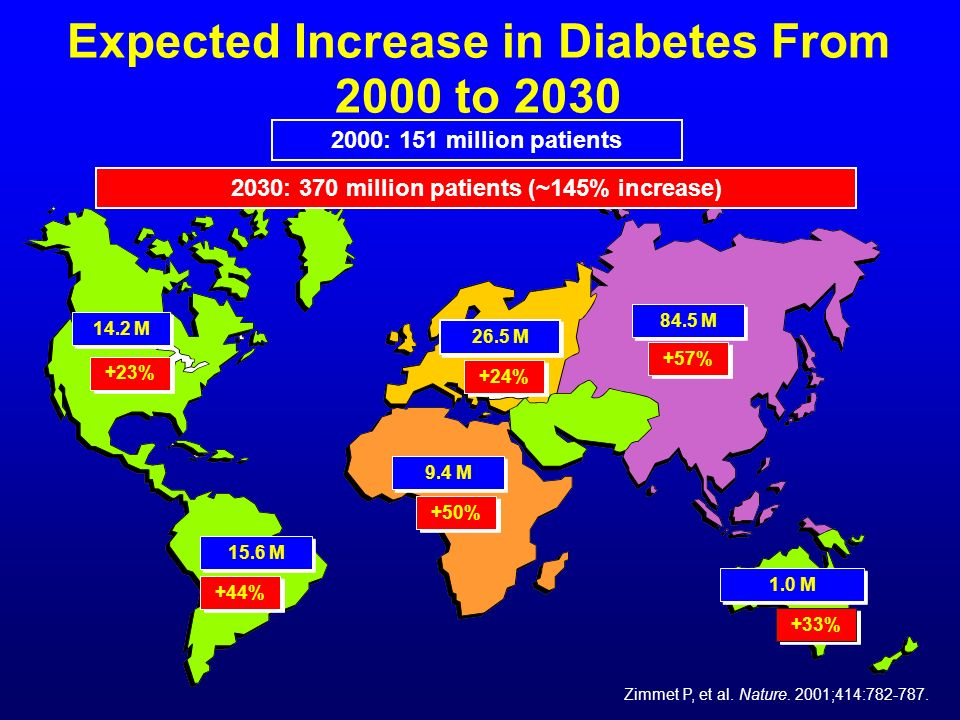 Expected Increase in Diabetes From 2000 to 2030