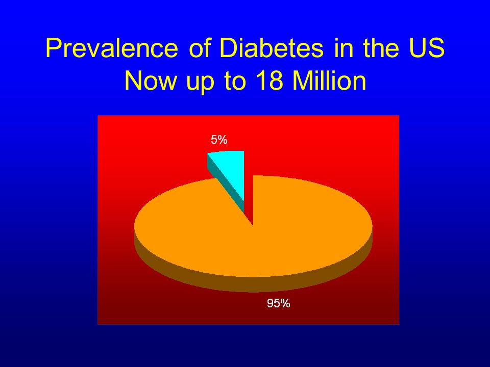 Prevalence of Diabetes in the US Now up to 18 Million