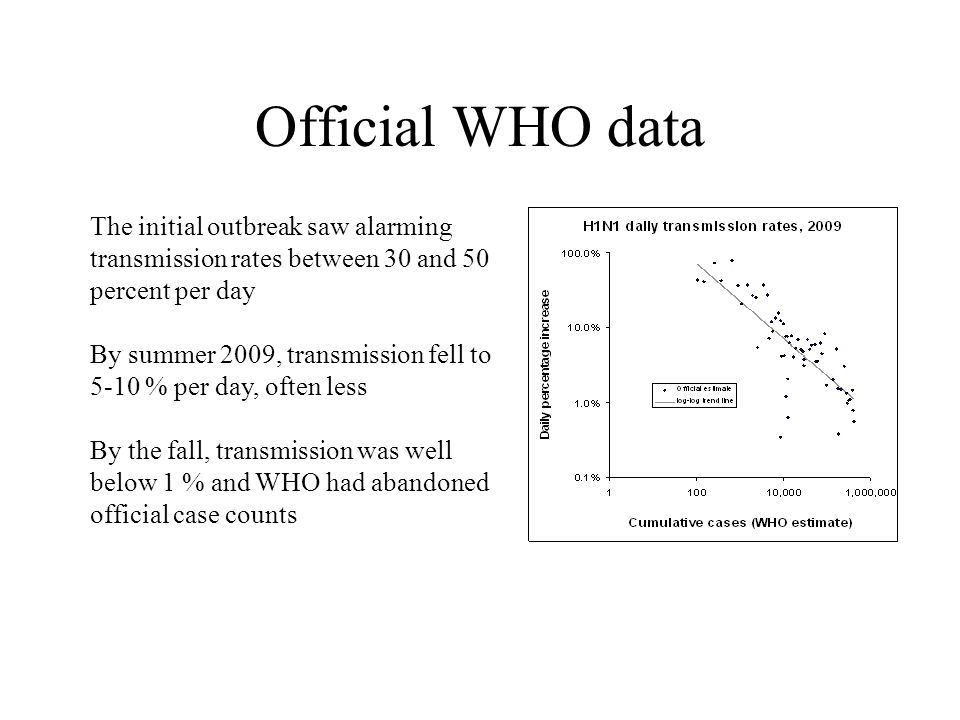 Official WHO data The initial outbreak saw alarming transmission rates between 30 and 50 percent per day.