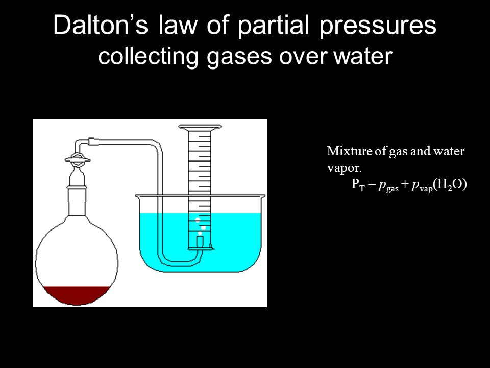 Dalton's law of partial pressures collecting gases over water