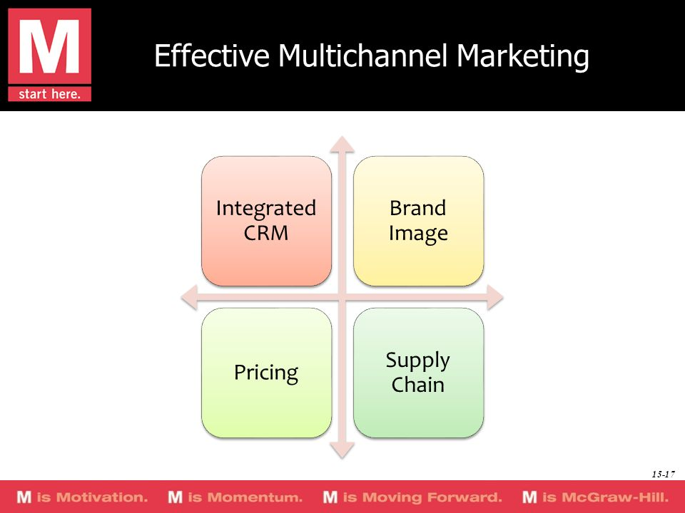 Effective Multichannel Marketing