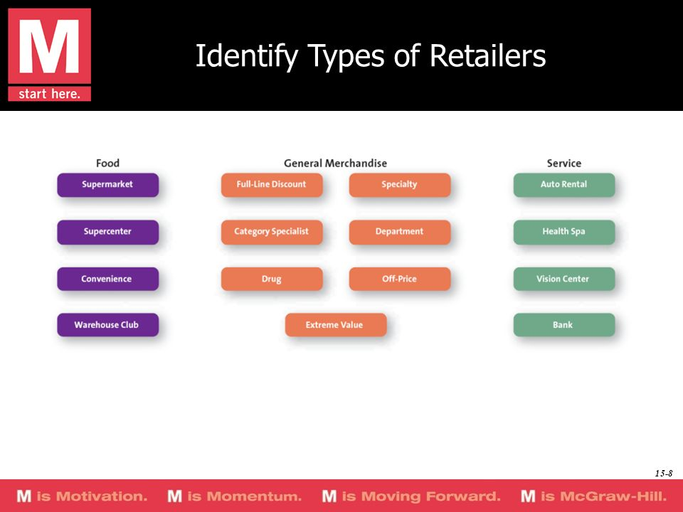 Identify Types of Retailers