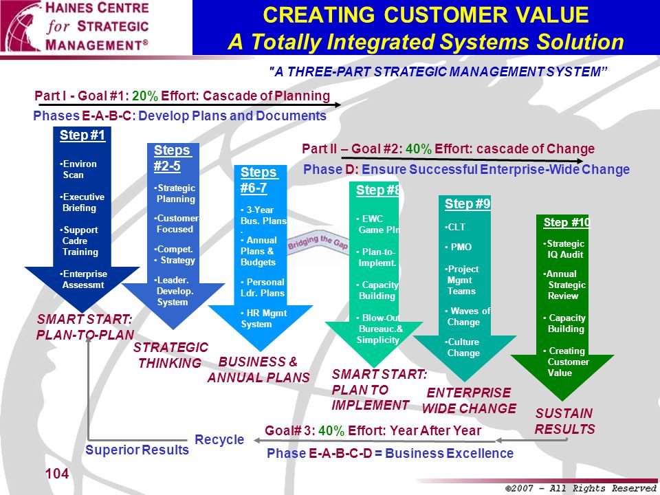CREATING CUSTOMER VALUE A Totally Integrated Systems Solution