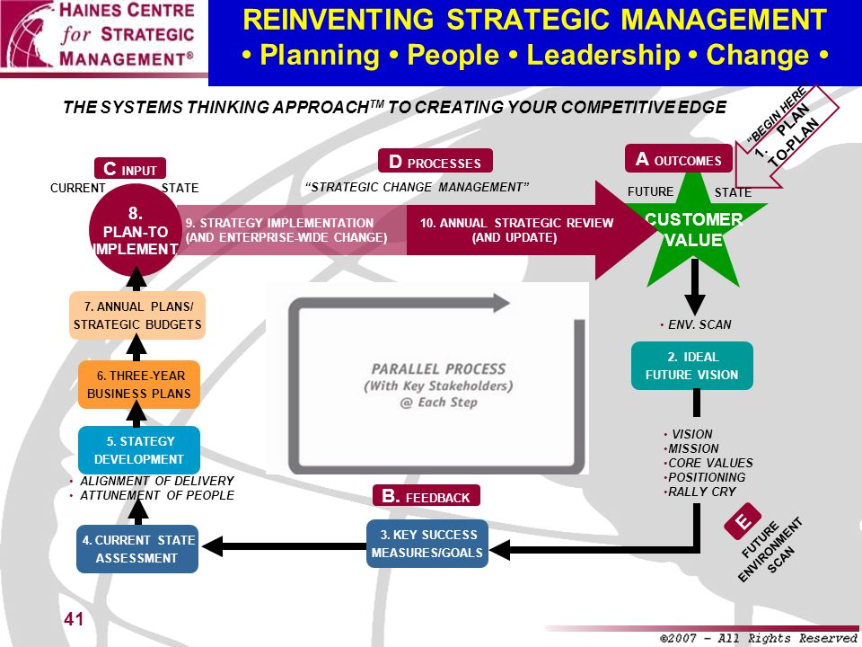 REINVENTING STRATEGIC MANAGEMENT • Planning • People • Leadership • Change •
