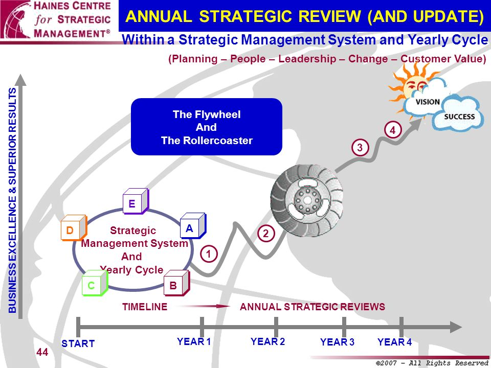 ANNUAL STRATEGIC REVIEW (AND UPDATE)