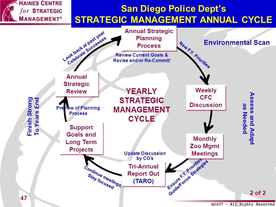 San Diego Police Dept's STRATEGIC MANAGEMENT ANNUAL CYCLE
