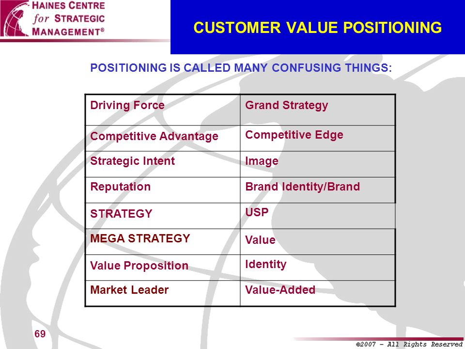 CUSTOMER VALUE POSITIONING