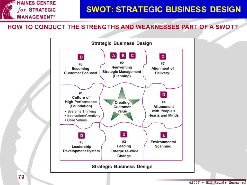 SWOT: STRATEGIC BUSINESS DESIGN