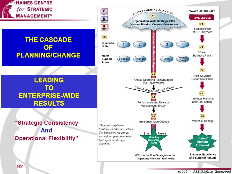 THE CASCADE OF PLANNING/CHANGE