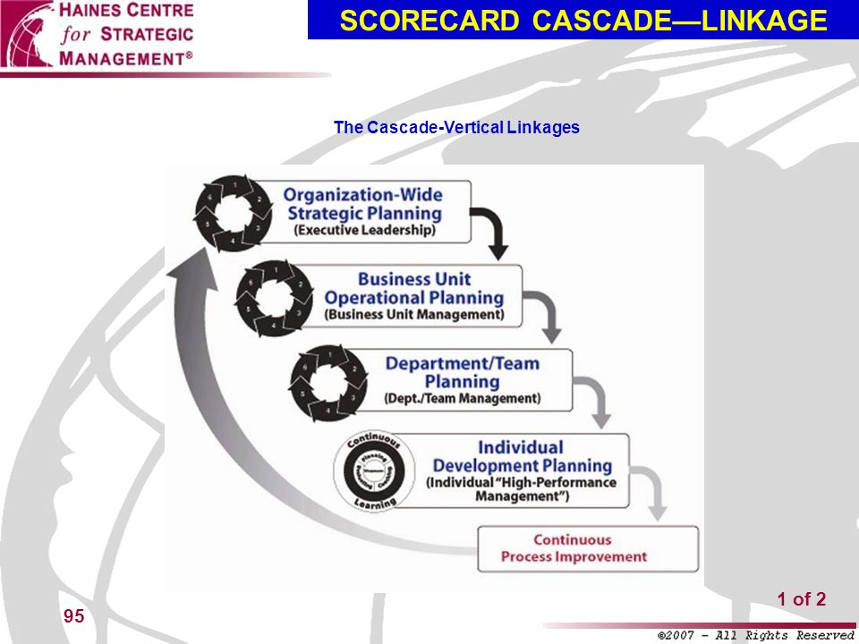 SCORECARD CASCADE—LINKAGE