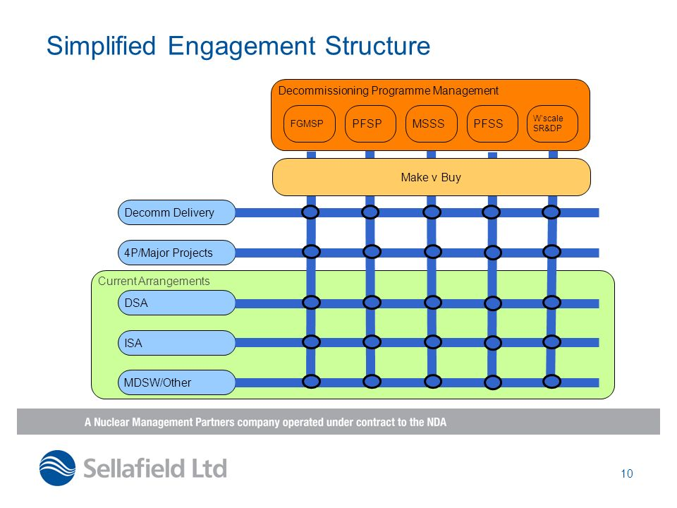 Simplified Engagement Structure