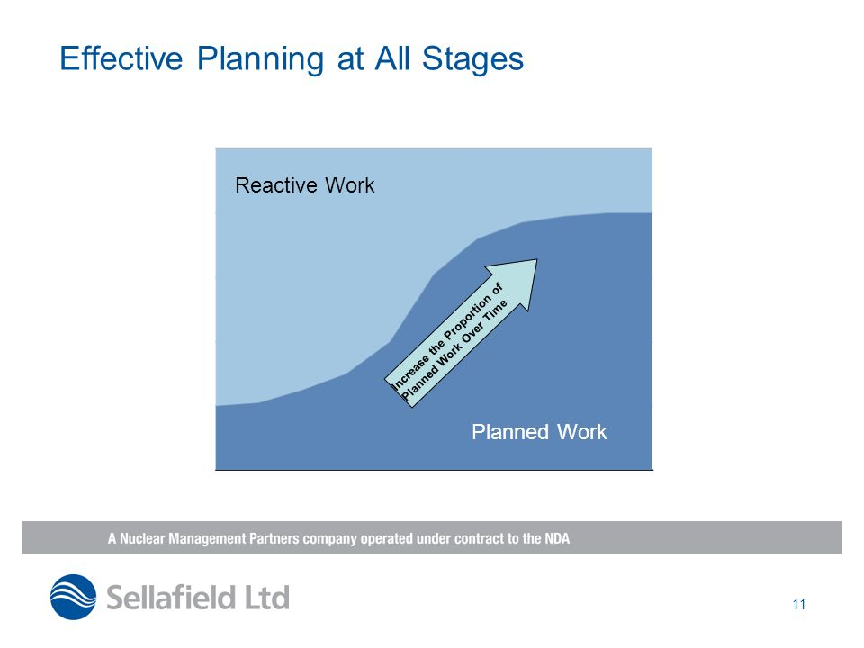 Effective Planning at All Stages